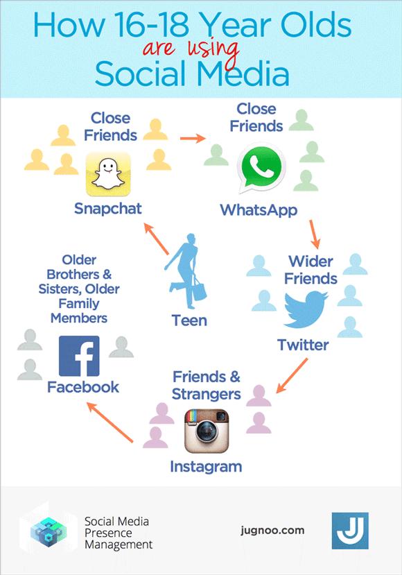 ¿Cómo los jóvenes están utilizando las Redes Sociales?